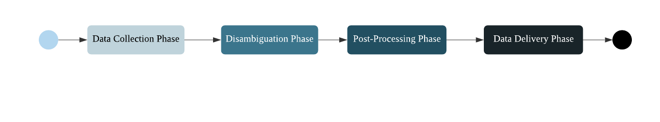 an overview of the patentsview data pipeline