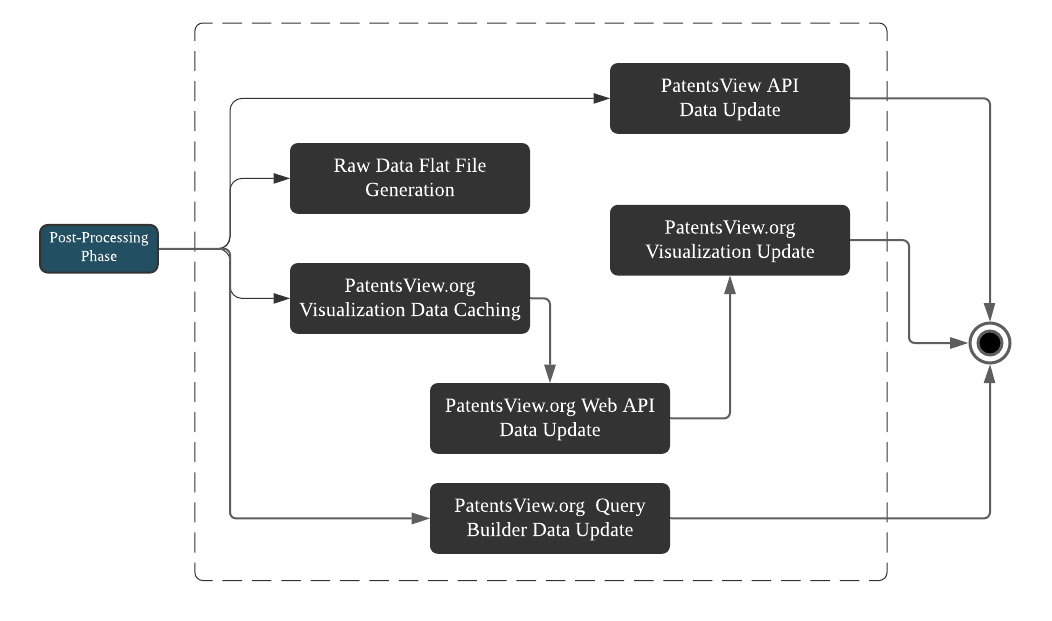 data delivery logic map patentsview