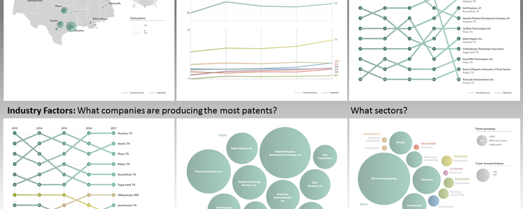 Six visualizations to describe aspects of patenting in the southern region of the United States.