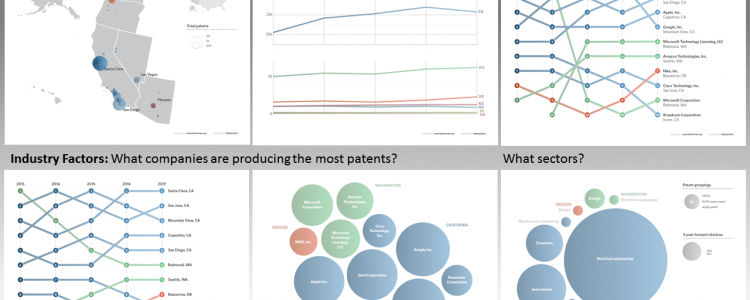Six visualizations to describe aspects of patenting in the west coast region of the United States.