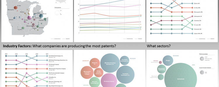 Six visualizations to describe aspects of patenting in the midwest region of the United States.
